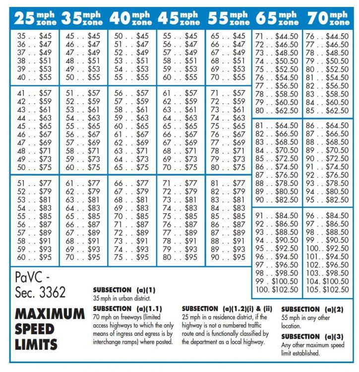 PennDOT's speeding fine scale, via PennDO